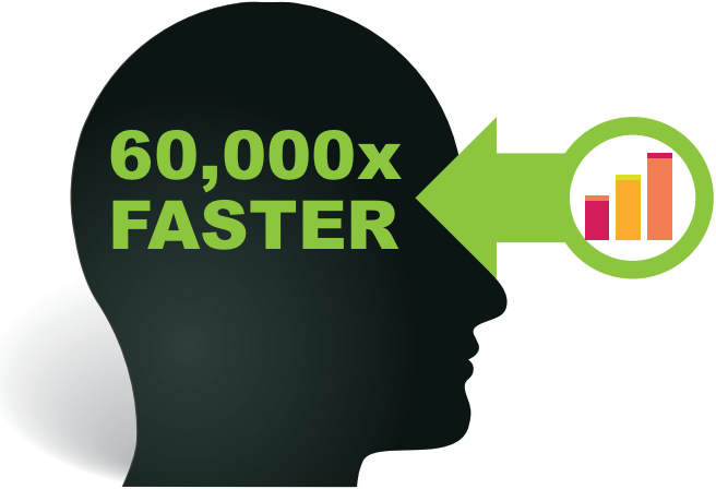 visual data is processed 60,000 times faster
