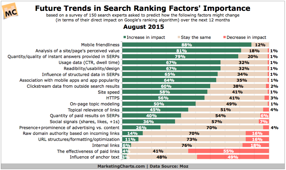Future trends in Search Ranking Factors Importance