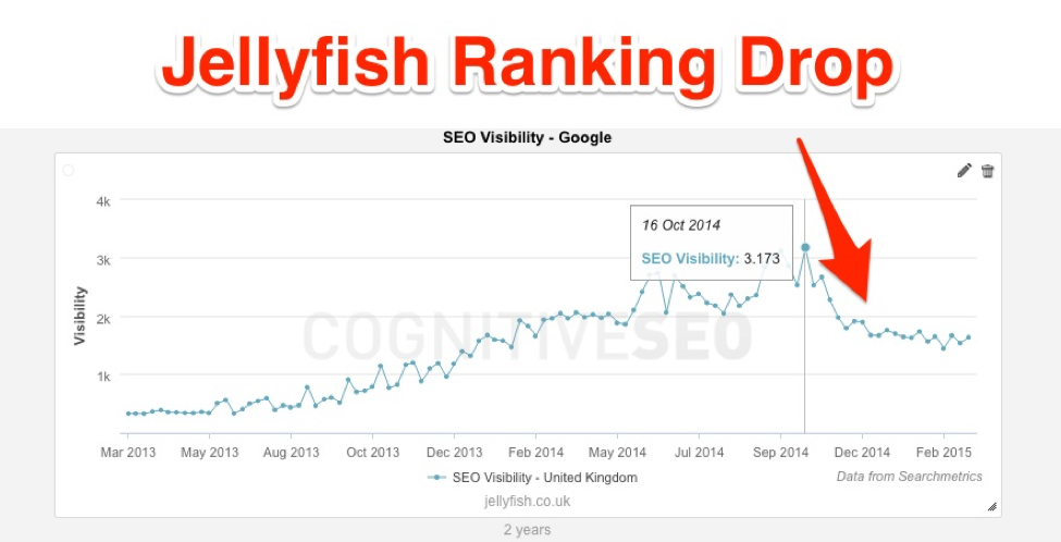 Jellyfish ranking drop