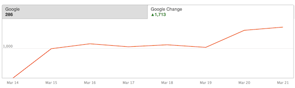 organic traffic increase from fixing broken links